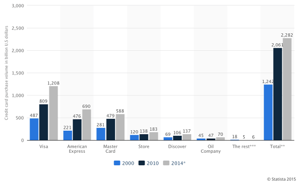 Credit Card Market Size