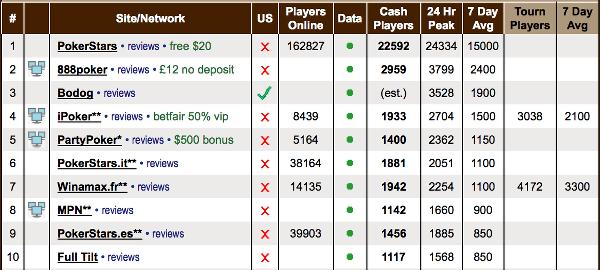 Poker Site Traffic